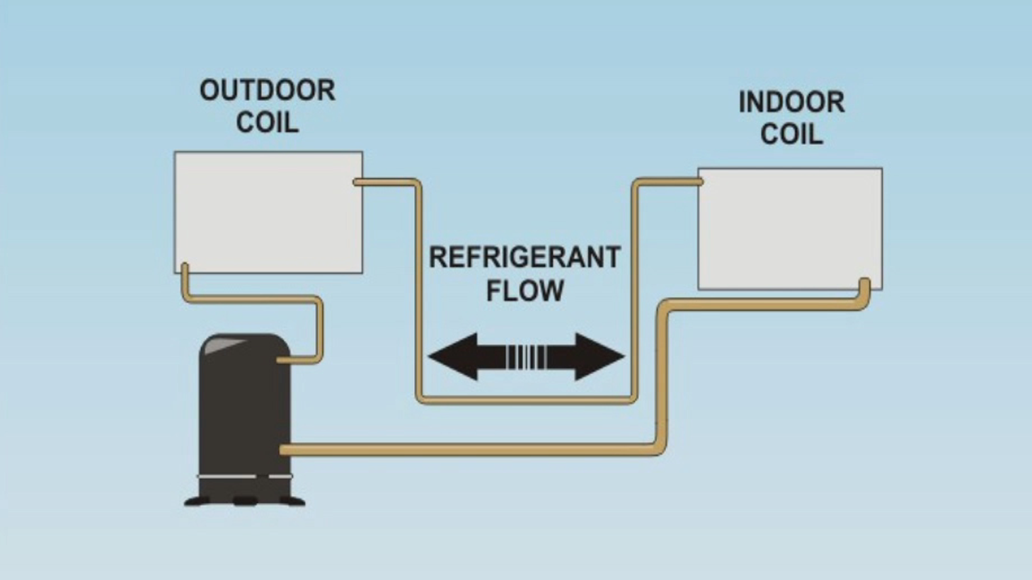 Heat Pumps - Fundamentals and Operations